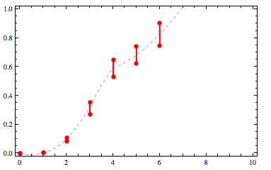 interpolated cdf with higher interpolation order