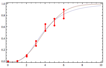 constrained fit to lognormal, normal, and logistic function